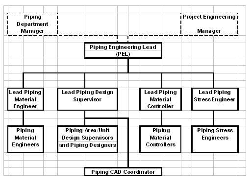 piping designers . com  blog c thoughts on job descriptions, wiring diagram